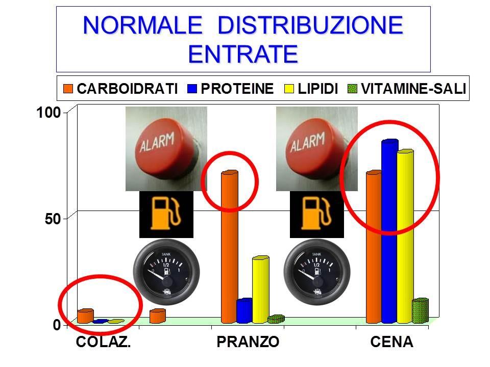 normale distribuzione entrate