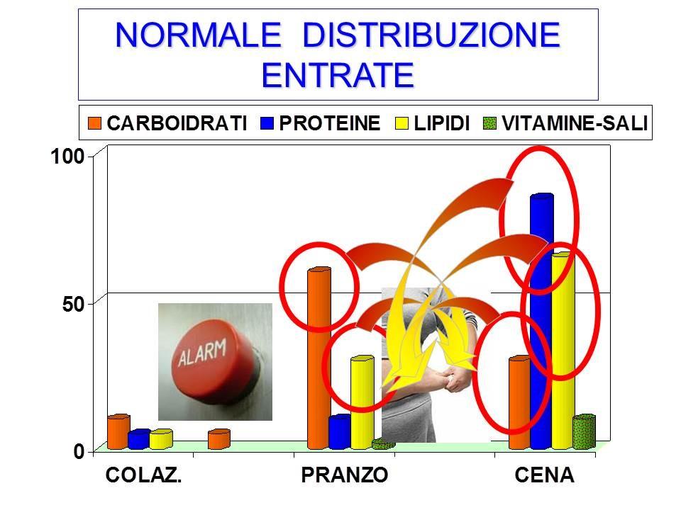 normale distribuzione entrate2