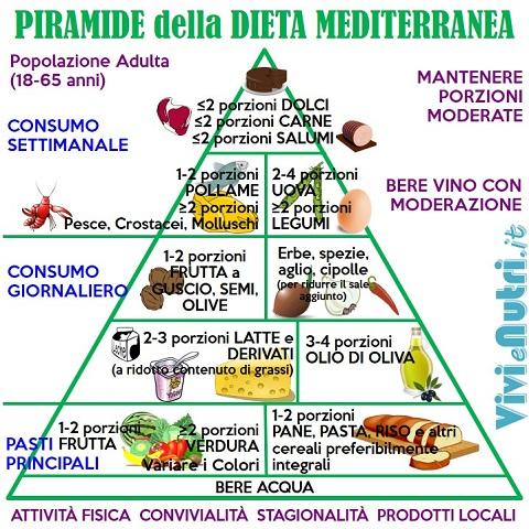 dieta piano settimanale